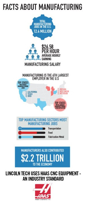 Facts About Manufacturing in the USA v2
