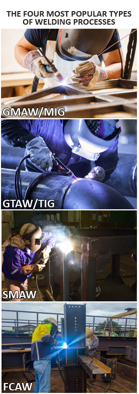 4 Types of Welding Procedures Displayed in Action, including GMAW, GTAW, FCAW and SMAW.