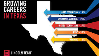 Growing Careers in Texas
