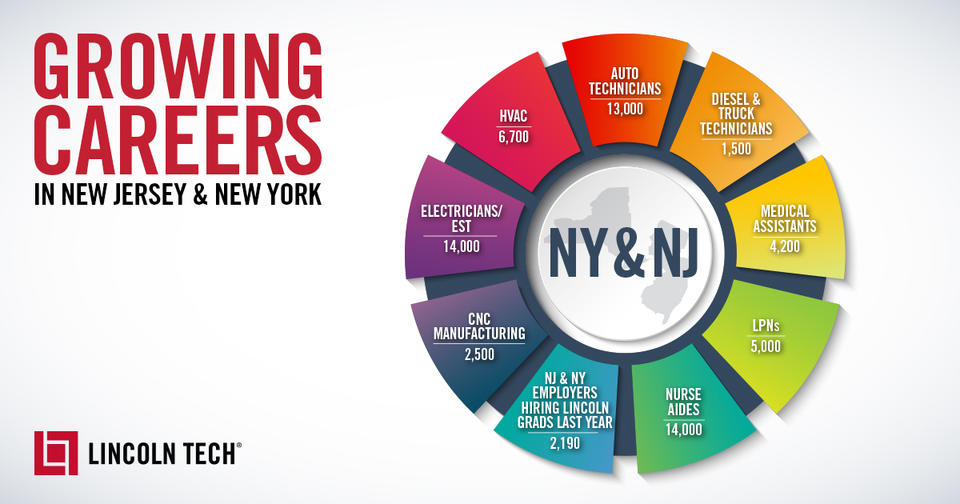 Career Fields Growing in New Jersey and New York